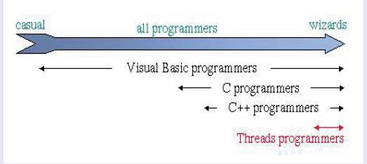 Thread programmers