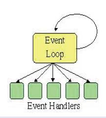 Main loop architecture.