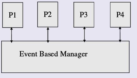 Process Based Concurrency